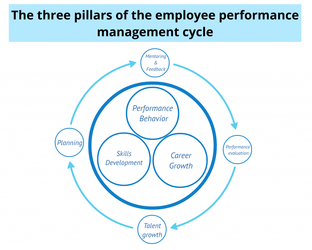 the performance management cycle Importance of performance management process & best practices to optimize monitoring performance work reviews/feedback and goal management in today's workplace, performance improvement and the role of performance management is an increasingly popular topic.