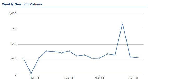Job volume graph