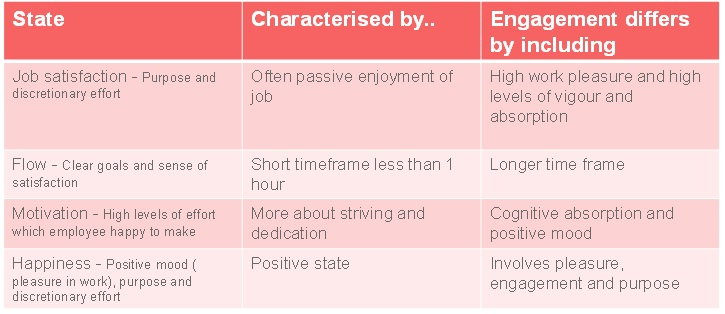 Science of employee engagement table