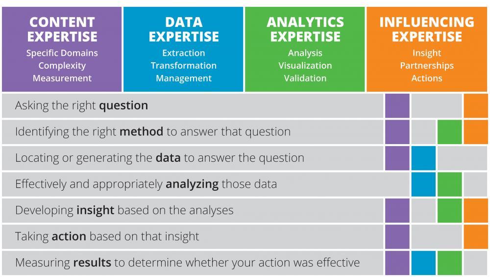 analytics-roles-roi-institute-i4cp