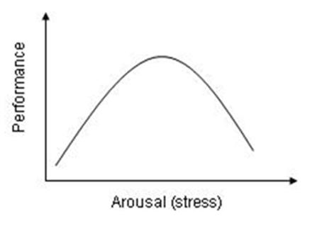 Yerkes-Dodson inverted U