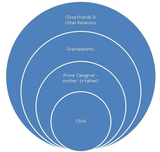 Christina Strang - attachment theory