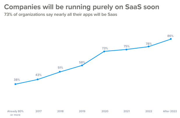 Software as a Service (SaaS) apps