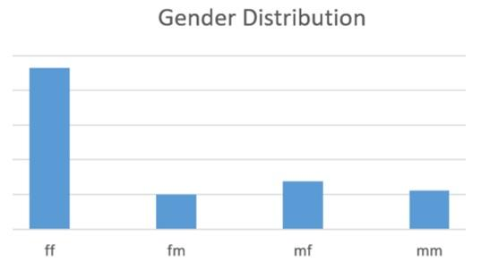 Example insight into the gender of initiator and recipient of feedback