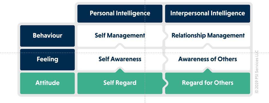 EI framework