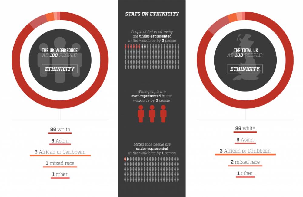 The workforce as 100 people - ethnic breakdown