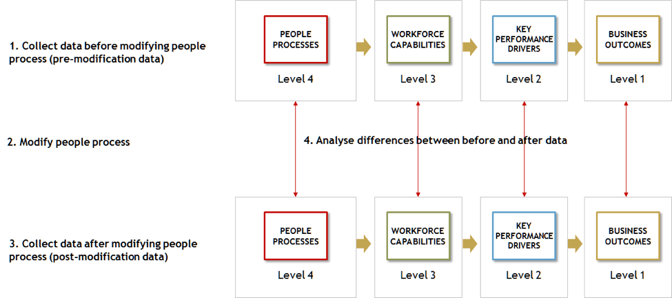 Fig 1: Scientific People Analytics  can measure the extent to which people process modifications improve desired business outcomes