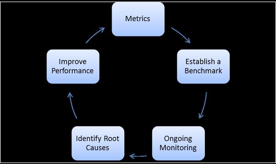 Using analytics to monitor, measure and manage metrics and KPIs