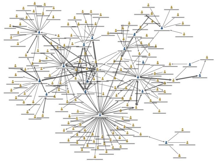 Relational analytics