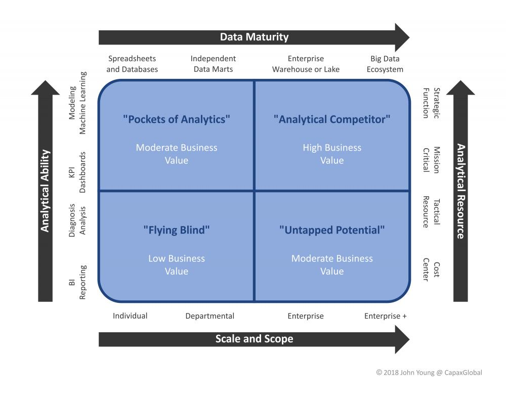 Figure 1: Analytical Capability Maturity Matrix