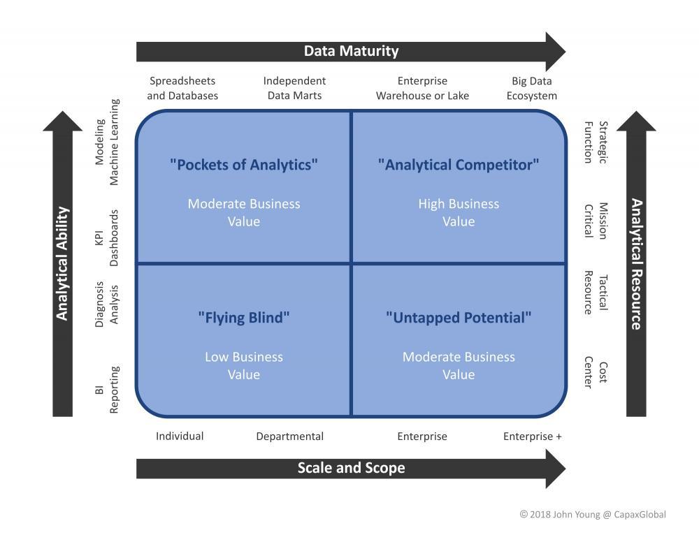 Figure 1: Analytical Capability Maturity Matrix
