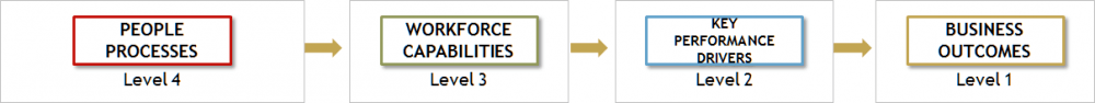 Figure 2: Translating people process decisions into business outcomes