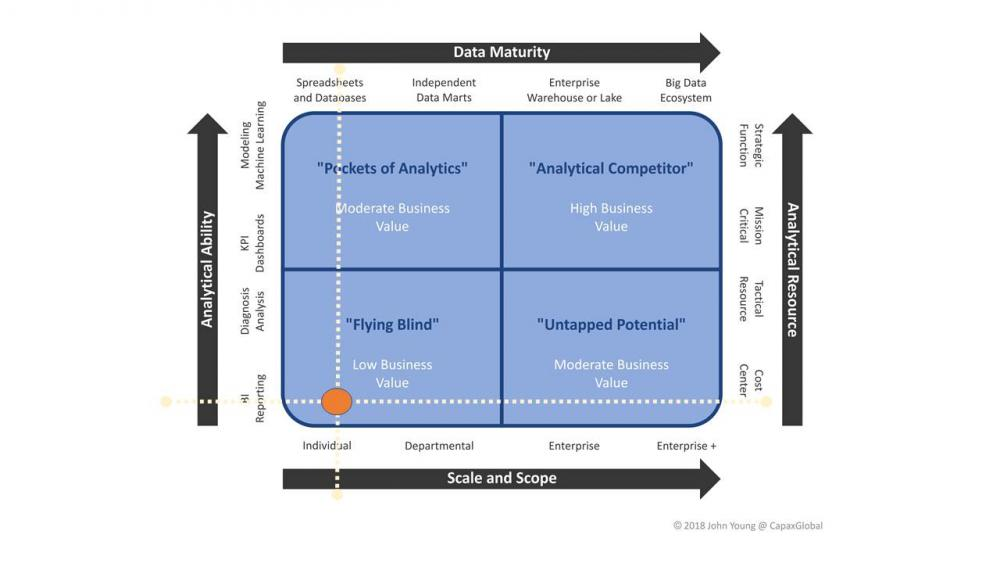 Figure 2: example baseline (current) analytical capability maturity