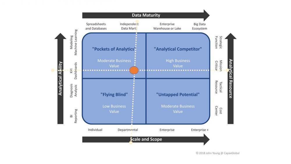 Figure 3: Example aspirational (future) analytical capability maturity