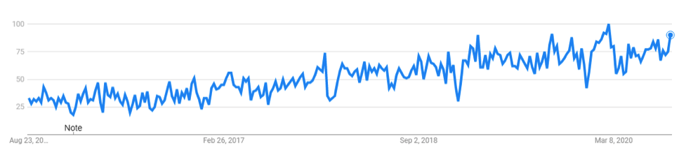 google trends graph for employee experience