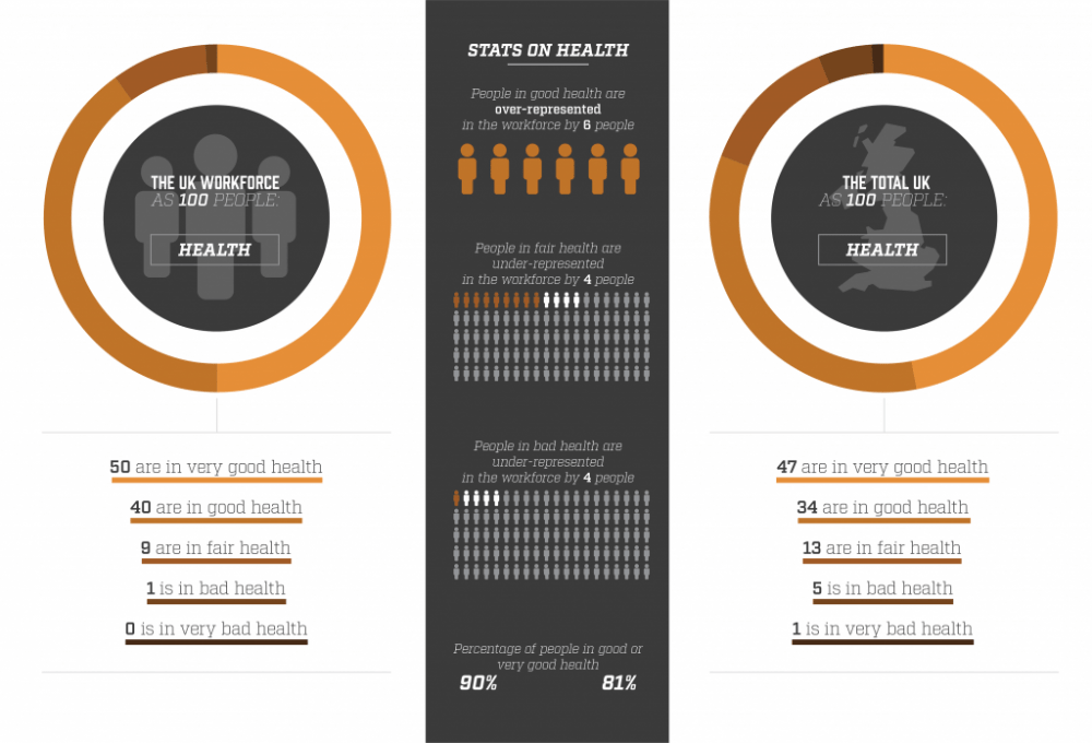 Workforce as 100 people - health breakdown
