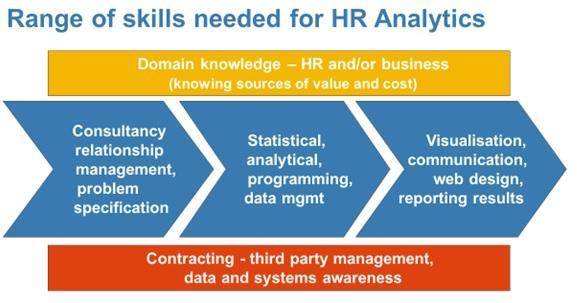 HR Analytics skills