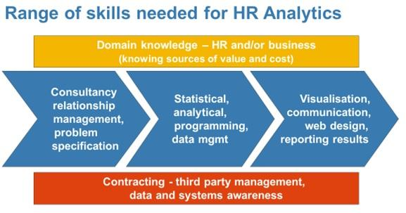 HR Analytics skills