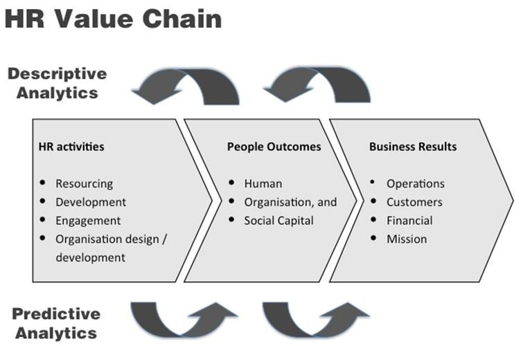 HR Value Chain People Analytics