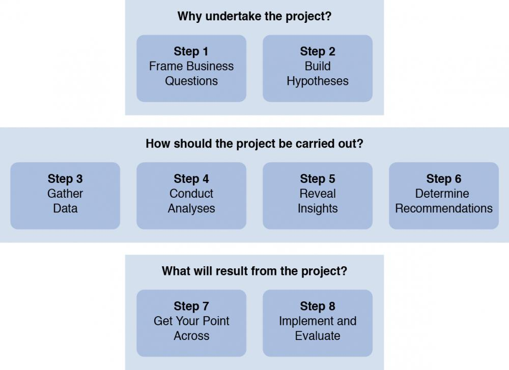 The Eight Step Model for Purposeful Analytics