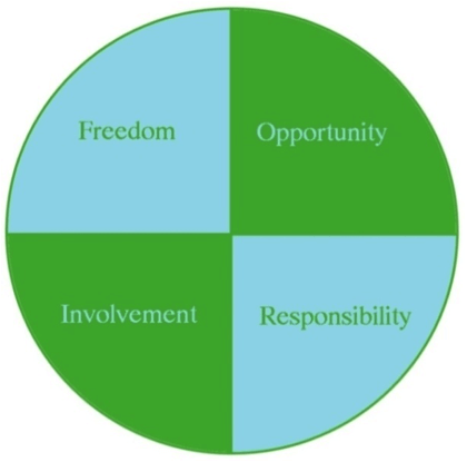key elements of moral wellbeing