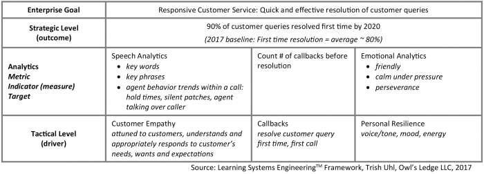 Learning systems engineering framework