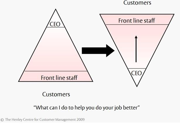 Customer service and employee engagement