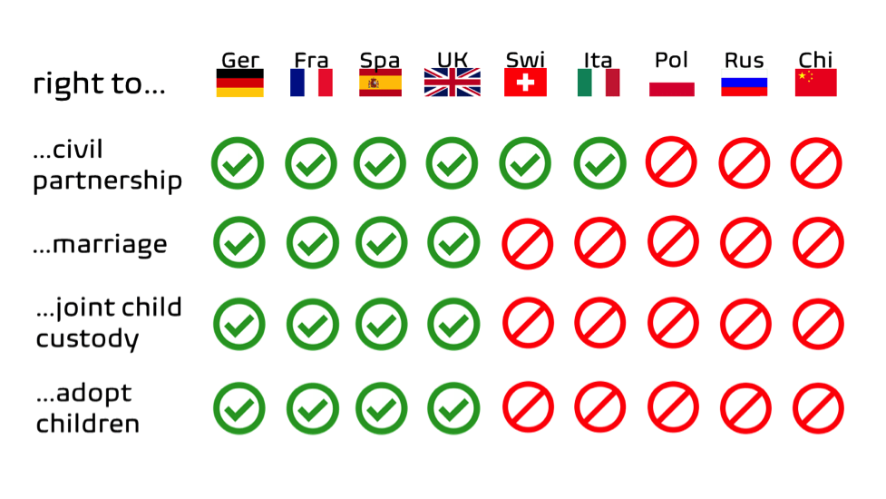A table illustrating LGBTQ+ rights around the world