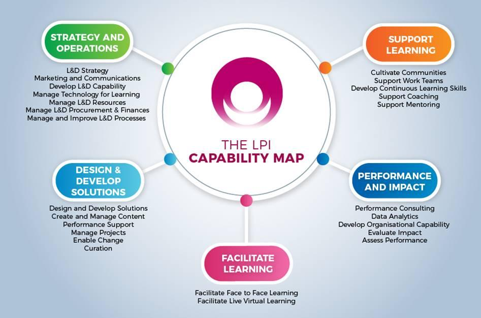 LPI Capability Map