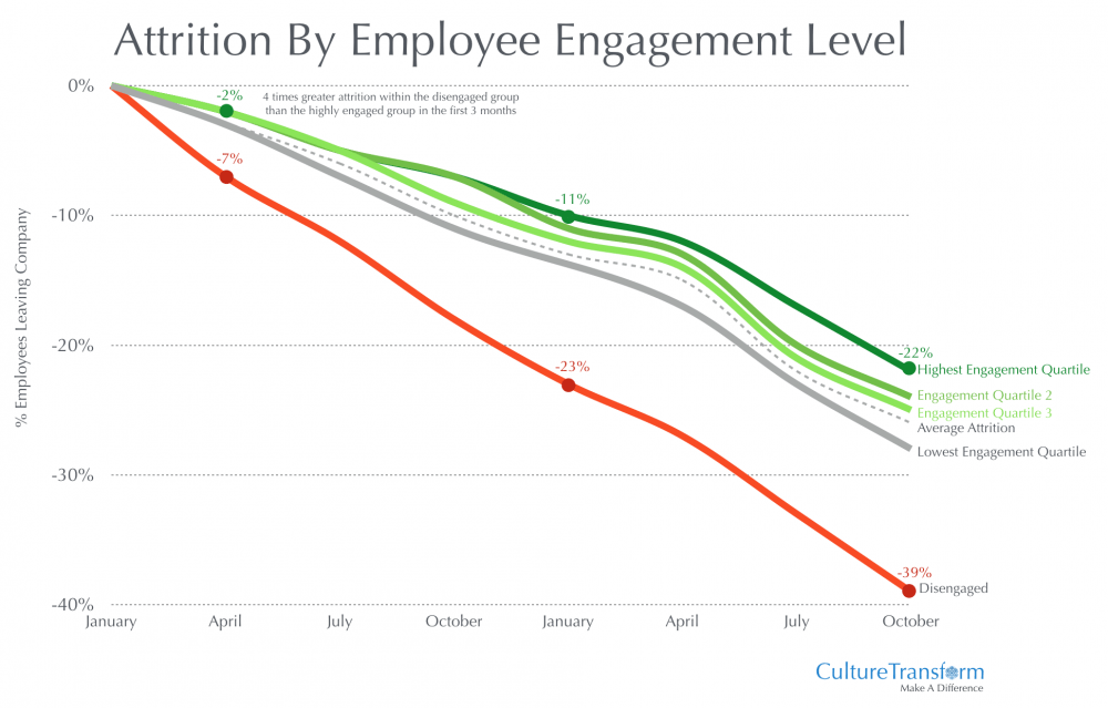 Graph showing attrition by employee engagement level