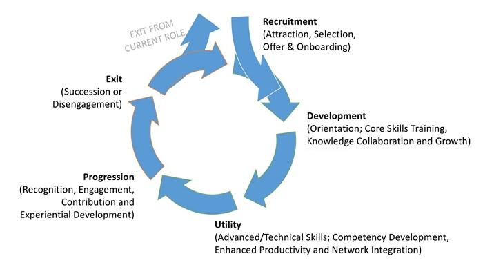 Employee lifecycle 5 stages