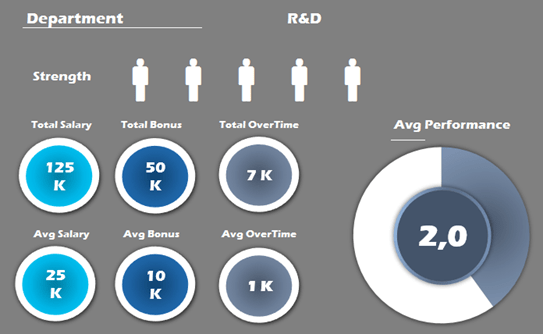Figure 3: Dashboard example (Excel Dashboards School)