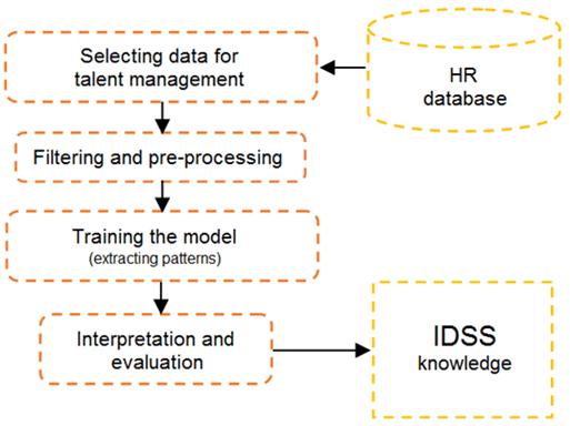 Figure 4: Data mining (Singular Team)
