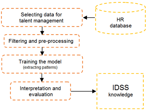 Figure 4: Data mining (Singular Team)