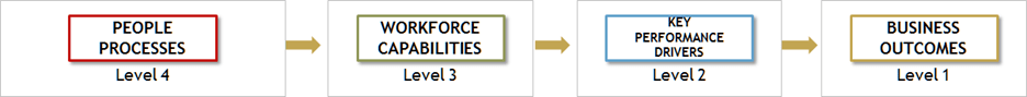 Figure 2: Examining correlations between people processes, workforce capabilities, KPDs and business outcomes