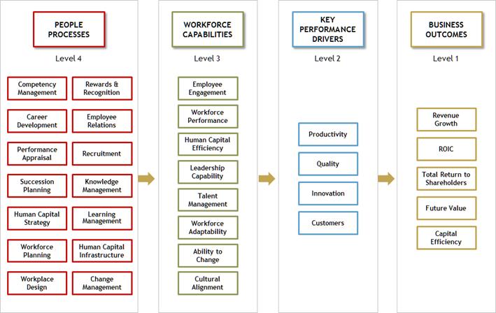 Figure 1: The Human Capital Value Profiler