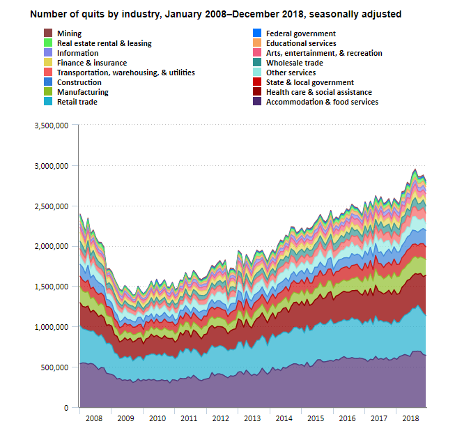 number of quits by industry