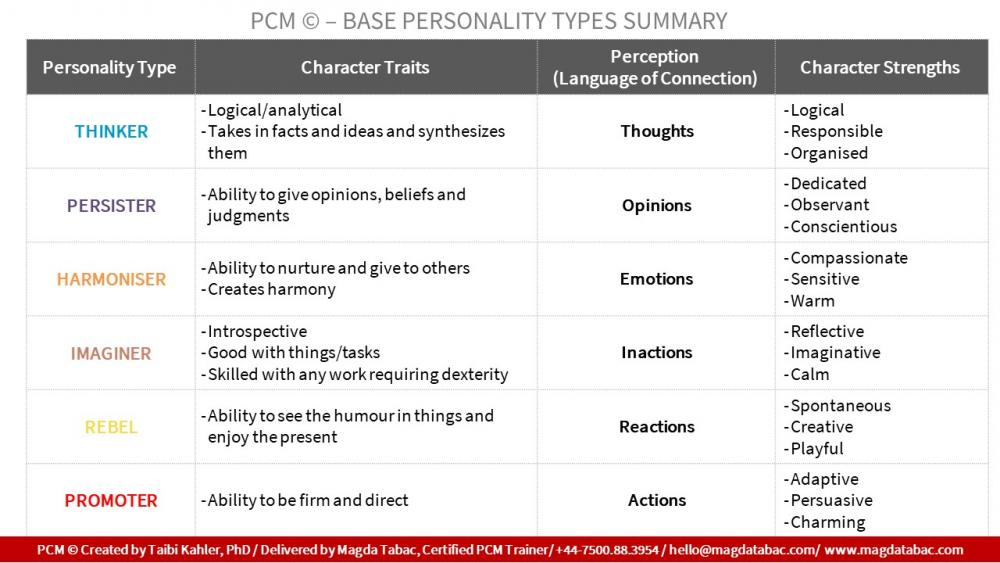 Table showing a summary of PCM base personality traits