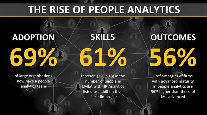 The rise of people analytics by David Green (Sources: l to r: Corporate Research Forum, LinkedIn, Visier)
