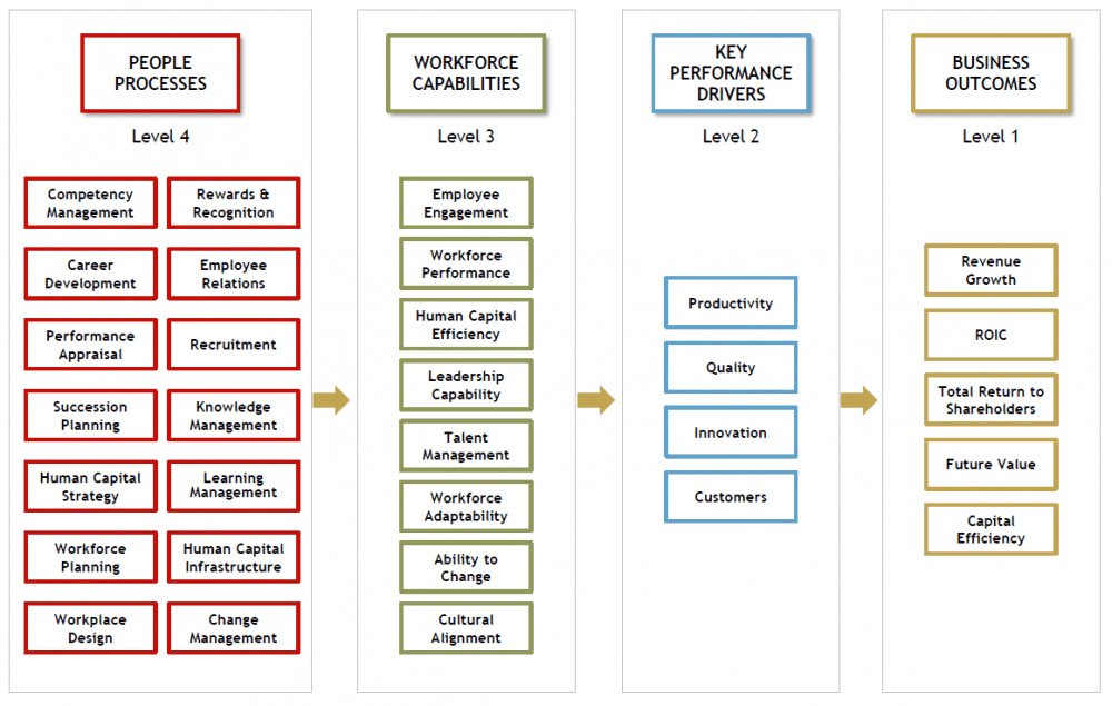 Linking the HR and SGM perspectives: Value Profiling