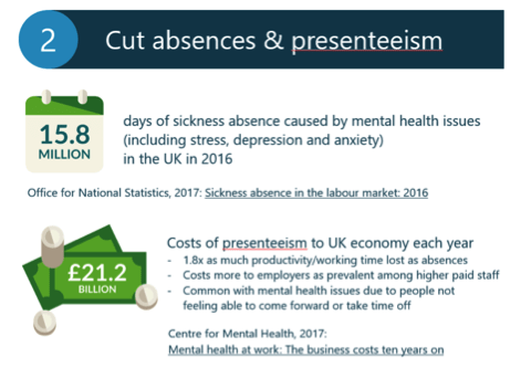 cut absence and presenteeism
