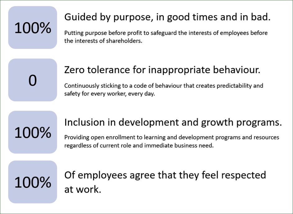 proposed employer experience scorecard