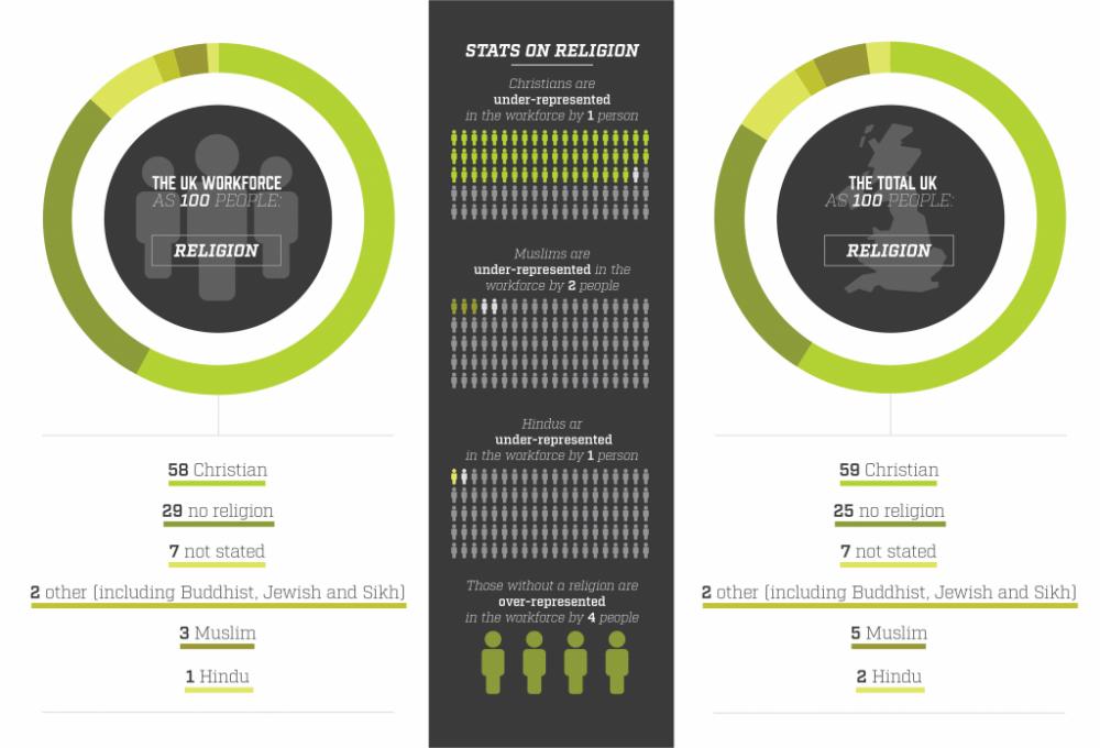 The workforce as 100 people - religious breakdown