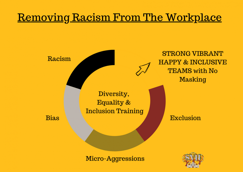 diagram outlining steps to remove racism from the workplace