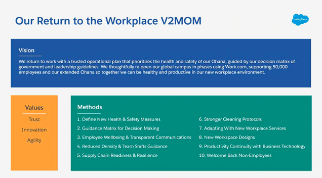 Salesforce V2MOM
