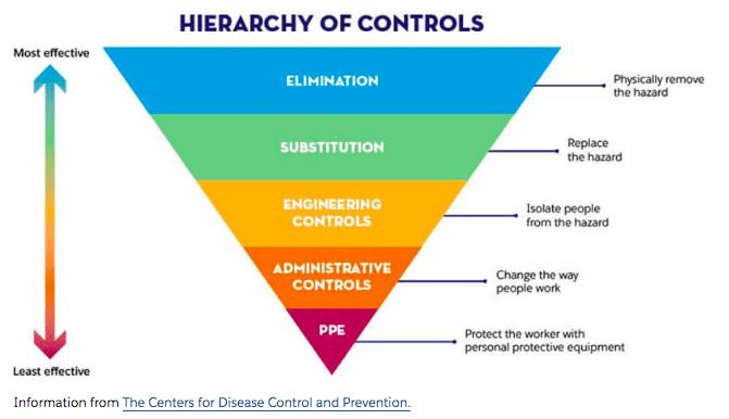 Hierarchy of controls