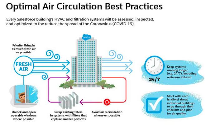 air circulation best practices diagram