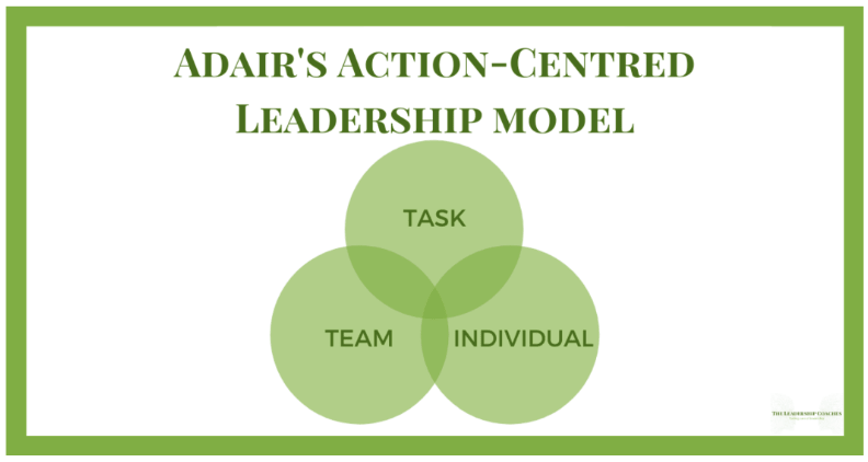 Adair's Action Centred Leadership Model