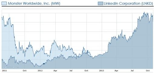 Share price LinkedIn v Monster
