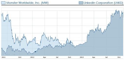 Share price LinkedIn v Monster